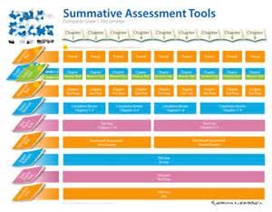 Summative Assessment Tools