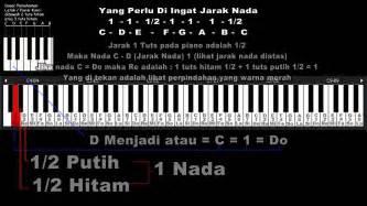belajar keyboard  memahami kunci  nada dasar piano