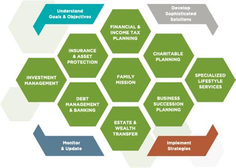 Portfolio management business plan