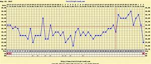Our Ttc Ordeal Bbt Shows Late Ovulation