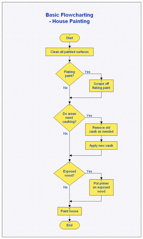create  flow chart templates   works