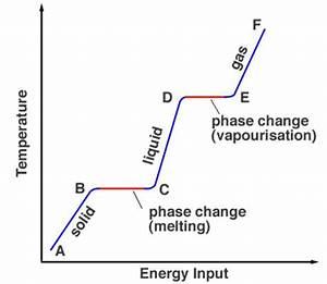 Online Physics Tutors: Latent Heat