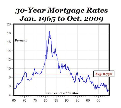 mortgage rates holding   inflation