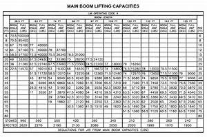 How To Read Mobile Crane Load Chart Heavy Equipment