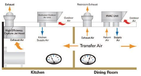 Outdoor Air Unit   HVAC Systems for Restaurants   Trane