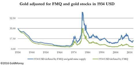 Define Fiat Money by Quot Fiat Money Quantity Quot 11 000 Gold Zero Hedge