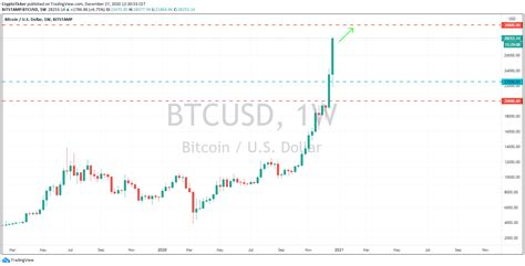 You can convert us dollar to other currencies from the drop down list. Can Bitcoin Price reach USD 30,000 before 2021? Shocking truth lies ahead - CryptoTicker
