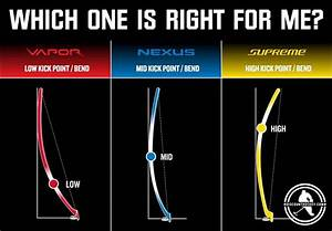 Bauer Vapor  Supreme   U0026 Nexus  Which One Is Right For Me
