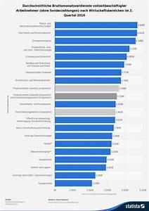 Durchschnittseinkommen Berechnen : kalkulation gewinn berechnen ~ Themetempest.com Abrechnung