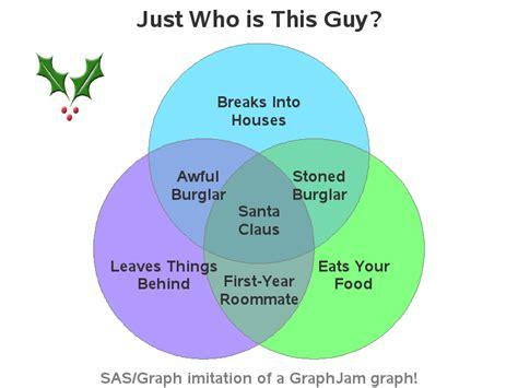 Transcription And Translation Venn Diagram by A Santa Venn Diagram Funnycharts