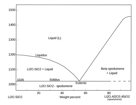 Li2o Phase Diagram by Two Component Phase Diagram