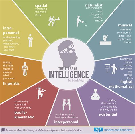 forms of intelligence the types of intelligence infographic intelligence