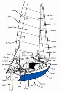 Parts Of A Sailboat