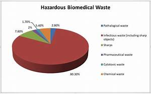 Medical Waste  Turn Your Problem Into Opportunity