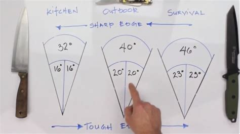 sharpening angle for kitchen knives this one trick to knife sharpening you did not