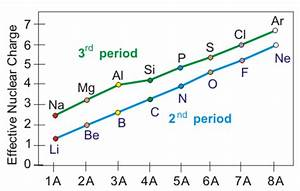 Chapter 3 – Atomic Structure and Properties