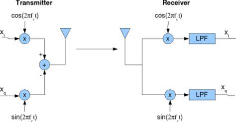 image rejection ratio imrr  transmit iq gainphase