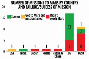 Names of Missions to Mars - Pics about space
