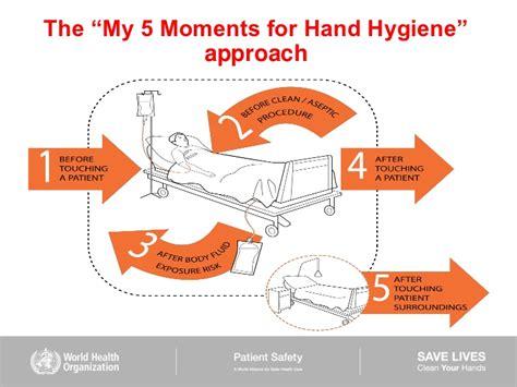 Hand Hygiene Practices