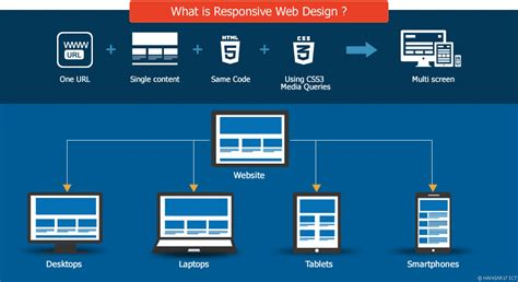 what is web design responsive web design development pondicherry