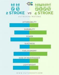 2 Stroke Vs 4 Stroke Outboard Motors New And Improved