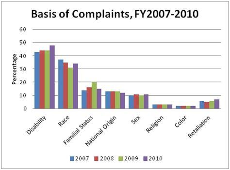 hud complaint phone number the status of fair housing hud user