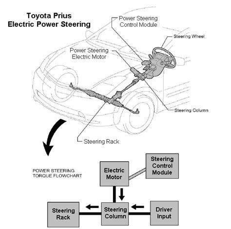 pennocks fiero forum electric power steering