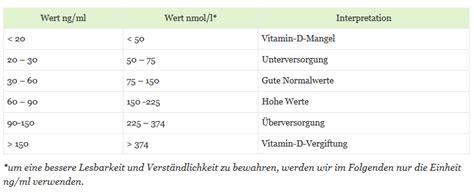 vitamin  werte dr schweikart