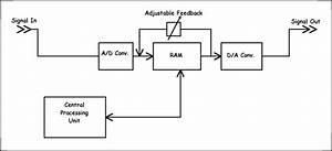 Digital Signal Processing 4