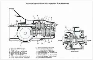 Tecnoblogueando  Transmisi U00f3n Variable Continua