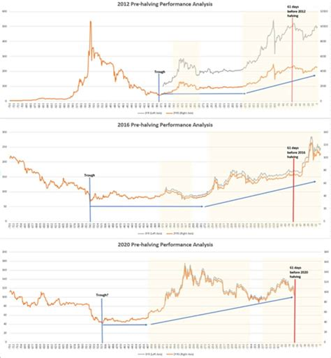 Bitcoin's price history has been volatile. Bitcoin Price Analysis: BTC could be gearing up for a stratospheric rally!