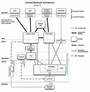 Bluetooth Process Diagram