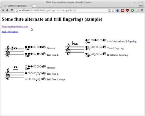 Creating Fingering Charts With Diagrams From The