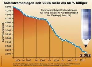 Kosten Photovoltaik 2017 : solaranlagen f rs dach f r wen sich sonnenstrom noch lohnt ~ Frokenaadalensverden.com Haus und Dekorationen