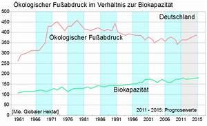 ökologischer Fußabdruck Berechnen : datei 1 oekologischer wikipedia ~ Themetempest.com Abrechnung