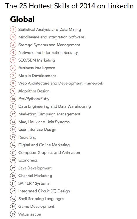 The 25 Hottest Professional Skills Of 2014  Linkedin. Sample Of Written Minutes Template. Free Resume Templates Google Docs. Real Estate Open House Flyers Template. Template Haskell. Monthly Vehicle Maintenance Checklist. Sample Of Key Club Certificate Template. The Format Of A Resume Template. What To Put On Objective In Resume Template