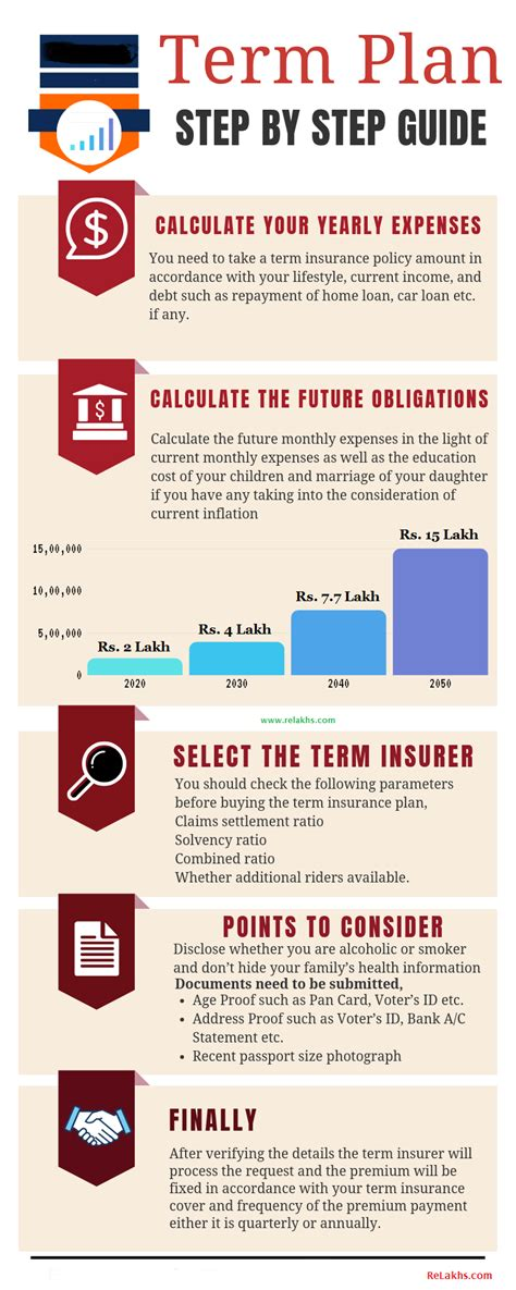 Unlike a whole life insurance policy, a term plan comes with a limited duration. How much Term Life Insurance Cover do I need?   Term insurance, Term life, Life insurance calculator
