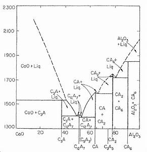 2  Binary Phase Diagram Of Calcia And Alumina System  2 23