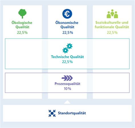 Deutsche Gesellschaft Fuer Nachhaltiges Bauen by Erkl 228 Rt Was Versteht Unter Nachhaltigem Bauen