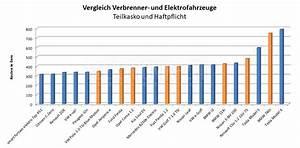 Komplett Leasing Mit Versicherung : elektroauto versicherung vergleich alle elektroautos im ~ Kayakingforconservation.com Haus und Dekorationen