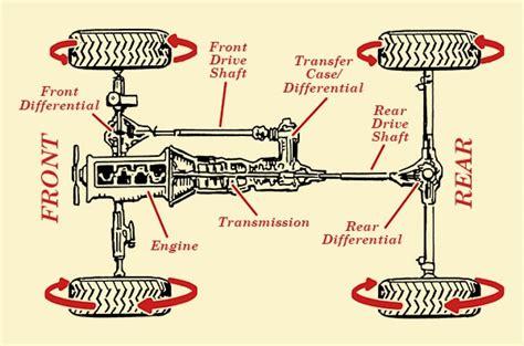 How Full-time Four-wheel Drive & All-wheel Drive Work