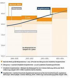 Miete Berechnen Nach Mietspiegel : mietspiegel berlin immobilienpreise markttrends ~ Themetempest.com Abrechnung