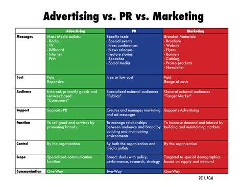marketing and advertising imc learning communication
