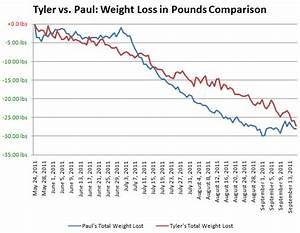 Diet Chart For Weight Loss For Non Vegetarian 650 Weight Loss Challenge Day 116 120 Tylercruz Com