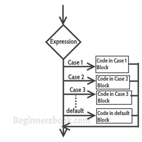 switch case statement  java