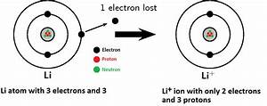 Basic Chemistry: Ions, Cations, and Anions