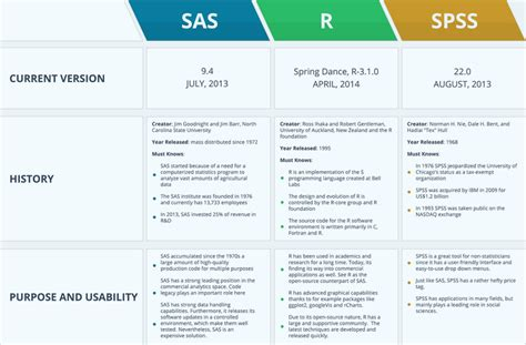 An Infographic Comparing R, Sas And Spss Flowchart Dashed Lines Lesson 12-1 Flow Chart Proofs Microsoft Creation Process Excel Graph Library Of Lab Diagnostic Procedures Logo Dan Fungsinya Labour