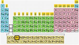Praseodymium | The Periodic Table at KnowledgeDoor