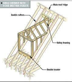 Dormer Construction Plans by Gable Dormer Construction Home Improvements In 2019