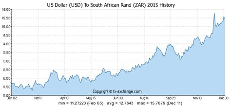 us dollar usd to south rand zar on 18 apr 2017 18 04 2017 currency exchange